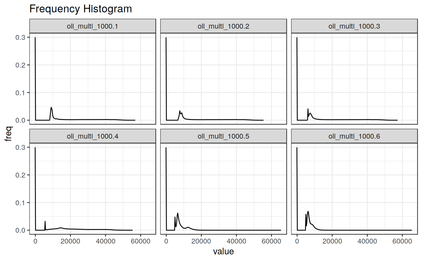plot the frequency histogram of values of a raster